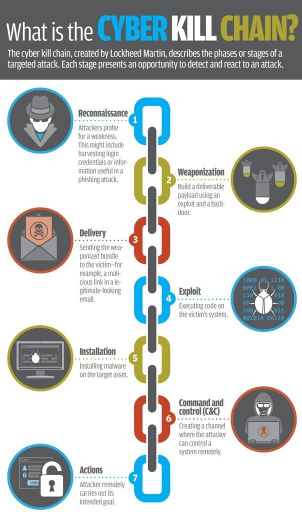 Cyber kill chain image